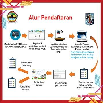 Informasi PPDB SMAN 1 Semarang Tahun Pelajaran 2020-2021